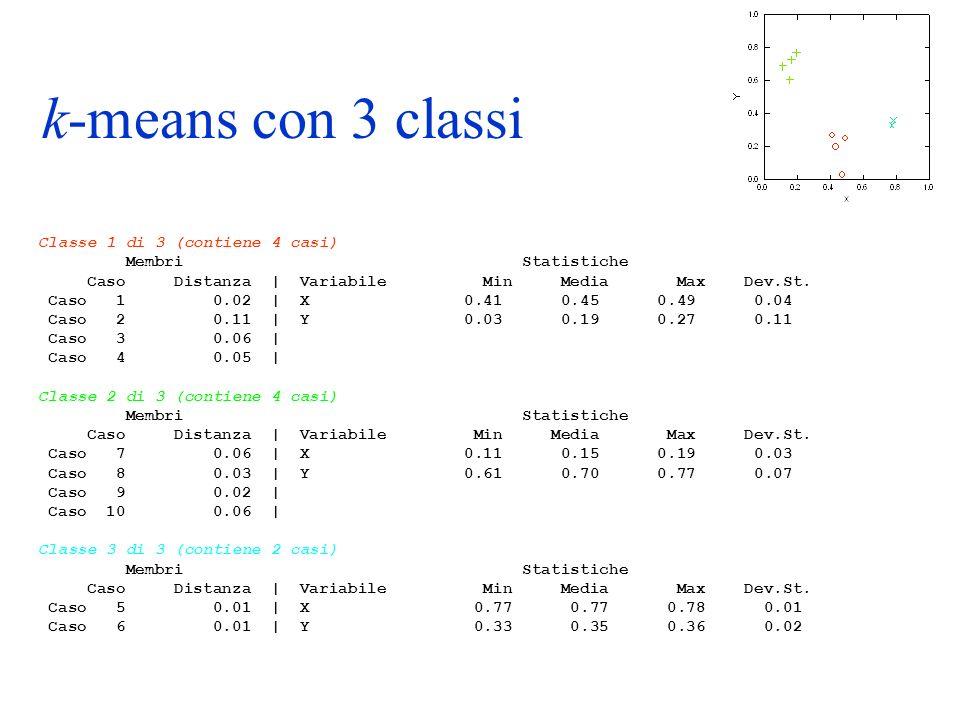 k-means con 3 classi Classe 1 di 3 (contiene 4 casi)