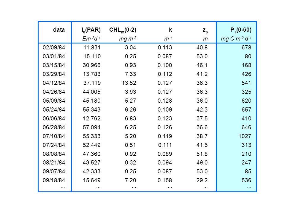 data I0(PAR) CHLm(0-2) k. zp. PT(0-60) Em-2d-1. mg m-3. m-1. m. mg C m-2 d-1. 02/09/84. 11.831.