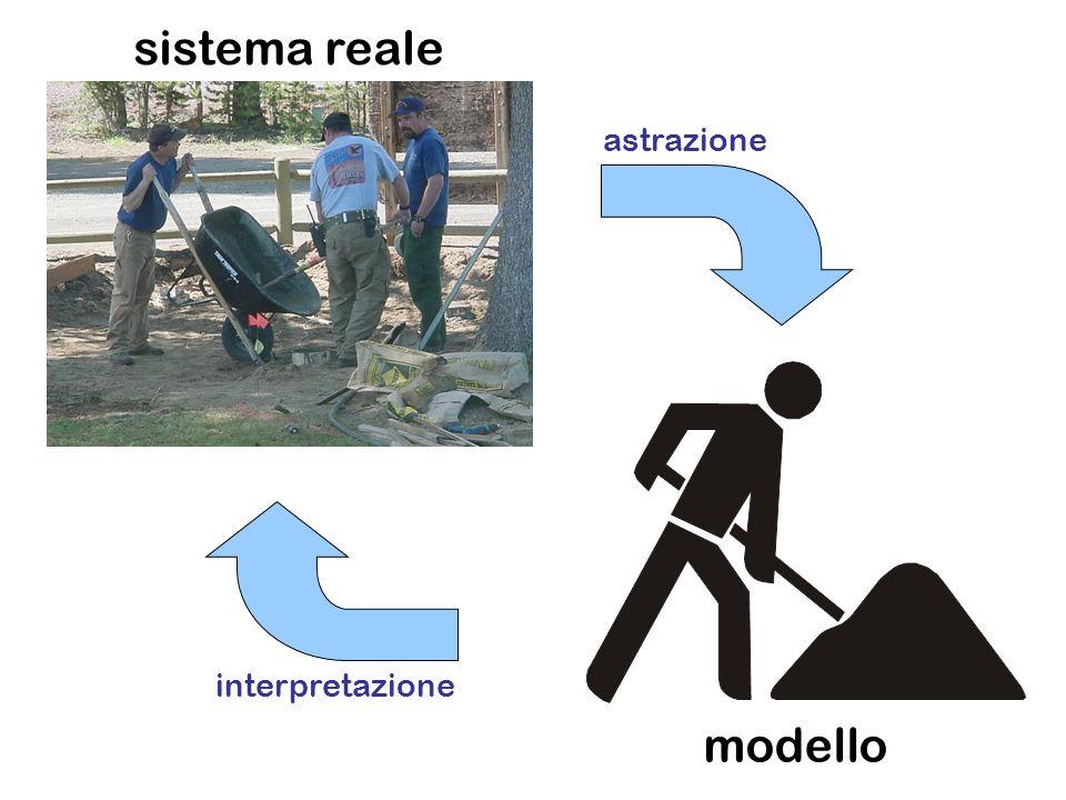 sistema reale astrazione interpretazione modello