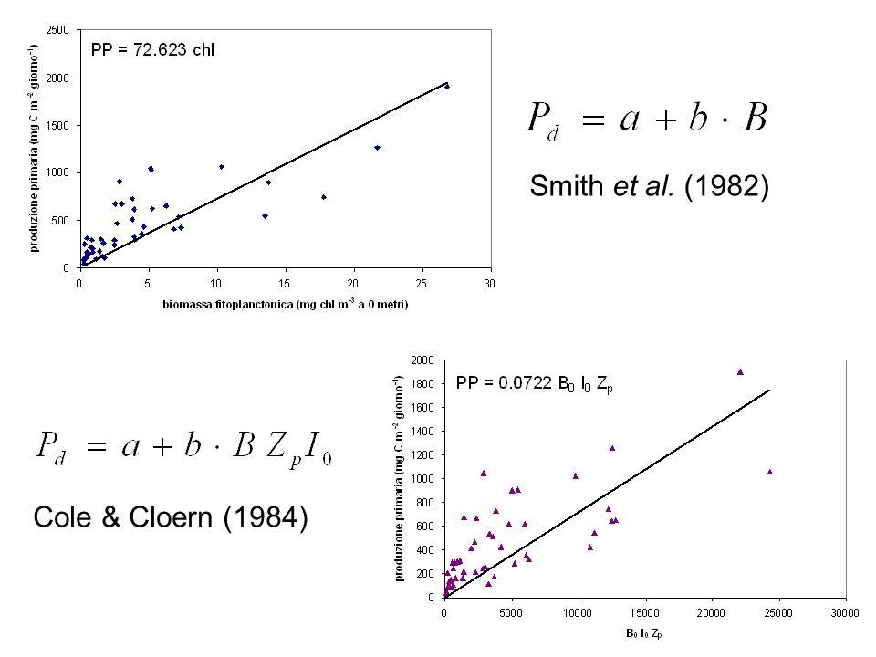 Smith et al. (1982) Cole & Cloern (1984)
