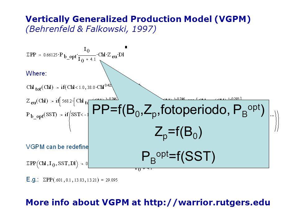 PP=f(B0,Zp,fotoperiodo, PBopt)