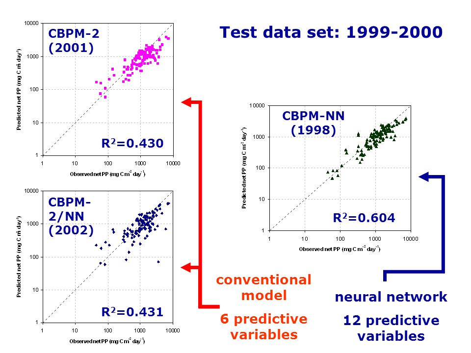 Test data set: 1999-2000 conventional model 6 predictive variables