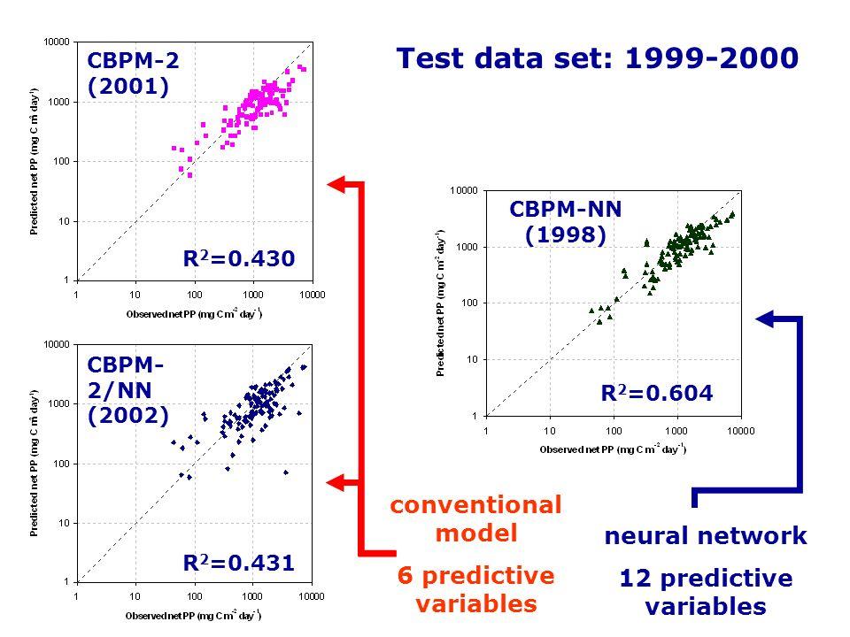 Test data set: 1999-2000 conventional model 6 predictive variables