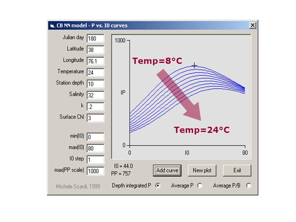Temp=8°C Temp=24°C.