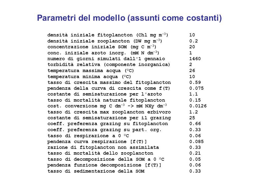 Parametri del modello (assunti come costanti)