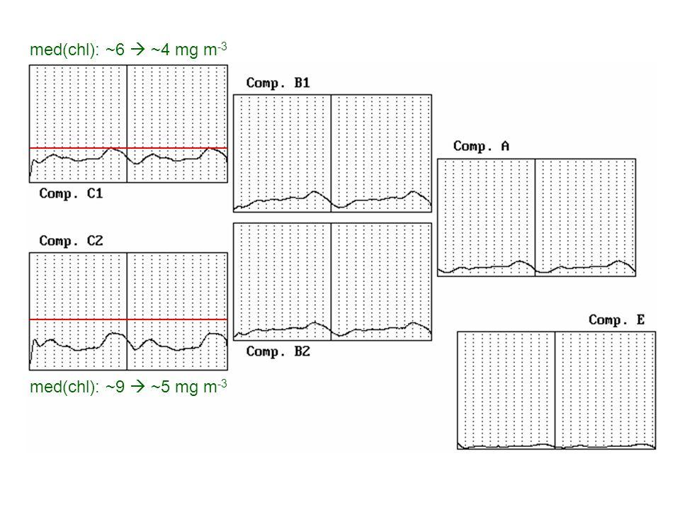 med(chl): ~6  ~4 mg m-3 med(chl): ~9  ~5 mg m-3