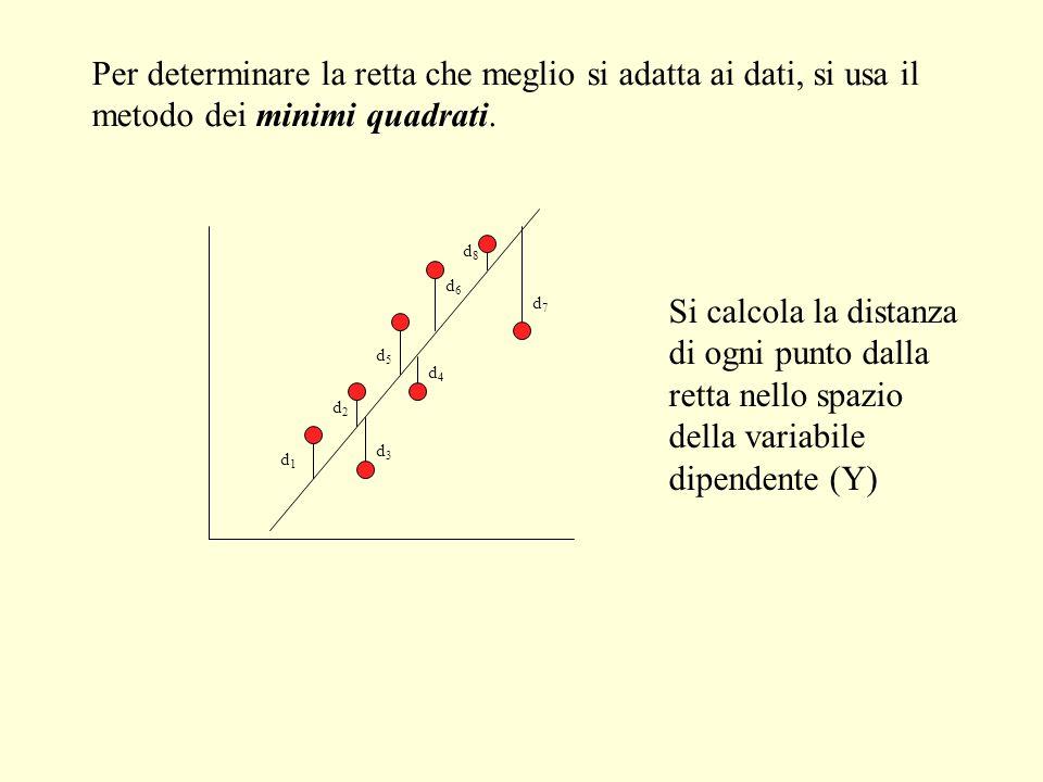Per determinare la retta che meglio si adatta ai dati, si usa il metodo dei minimi quadrati.