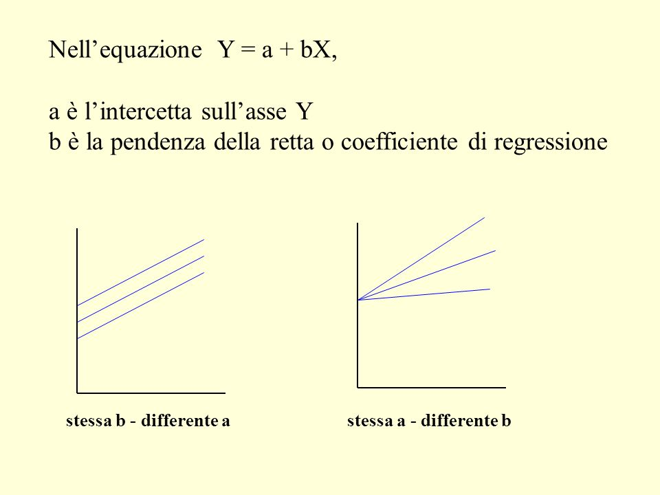 Nell'equazione Y = a + bX,