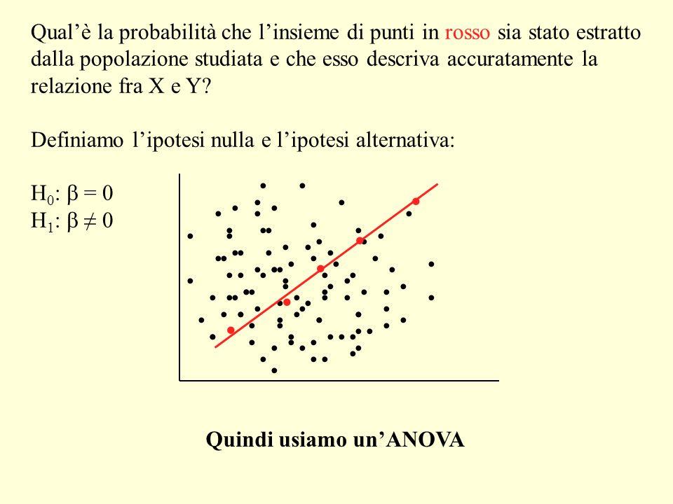 Qual'è la probabilità che l'insieme di punti in rosso sia stato estratto dalla popolazione studiata e che esso descriva accuratamente la relazione fra X e Y
