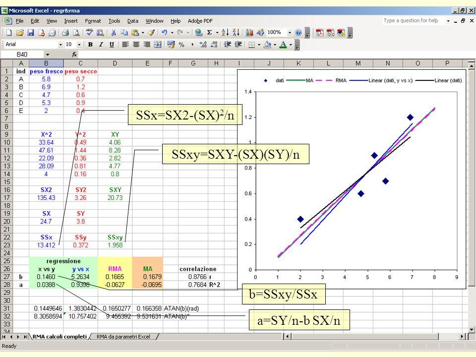 SSx=SX2-(SX)2/n SSxy=SXY-(SX)(SY)/n b=SSxy/SSx a=SY/n-b SX/n