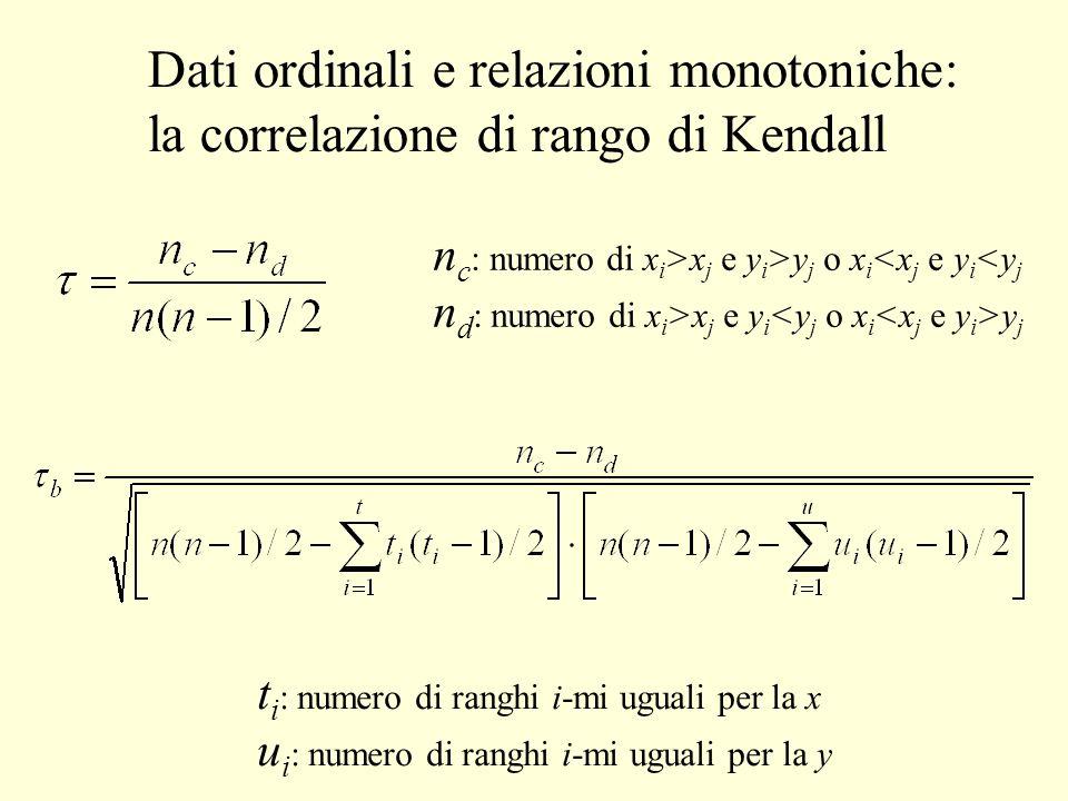 Dati ordinali e relazioni monotoniche: la correlazione di rango di Kendall