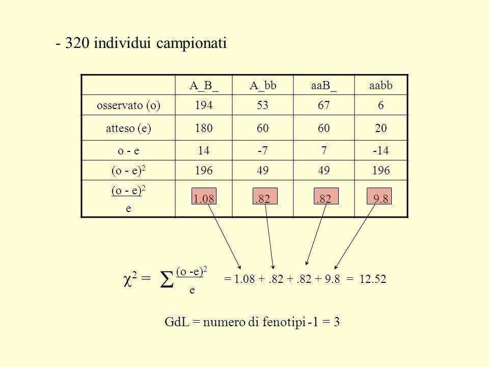 S - 320 individui campionati (o -e)2 c2 =