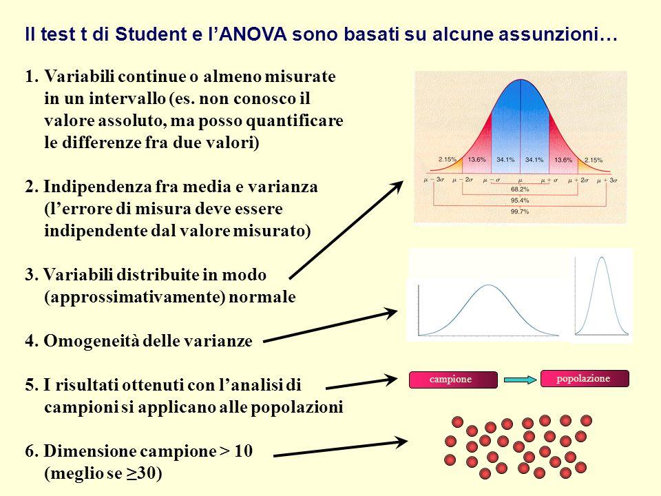 Il test t di Student e l'ANOVA sono basati su alcune assunzioni…