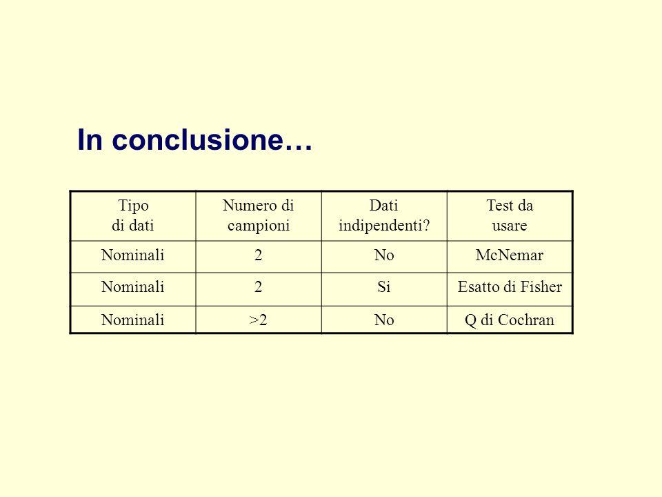 In conclusione… Tipo di dati Numero di campioni Dati indipendenti
