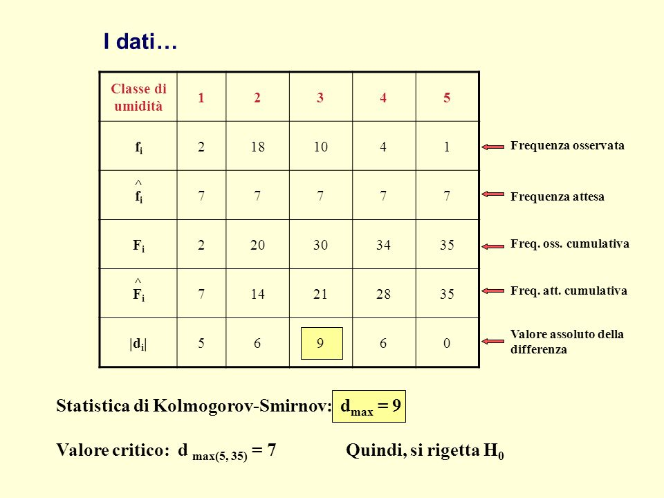 I dati… Statistica di Kolmogorov-Smirnov: dmax = 9