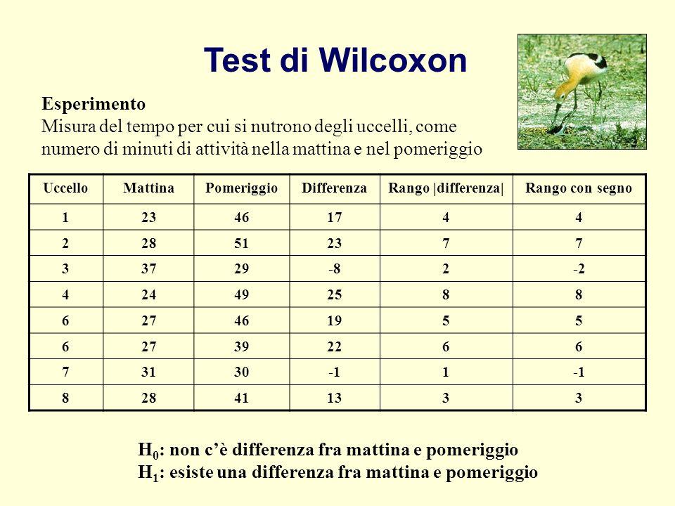 Test di Wilcoxon Esperimento