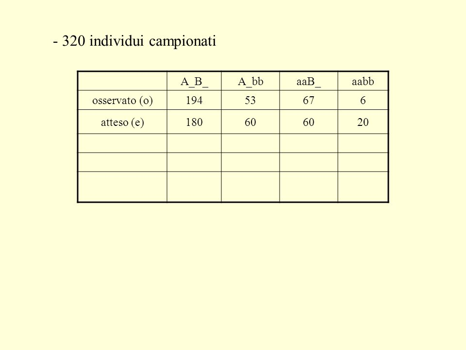 - 320 individui campionati