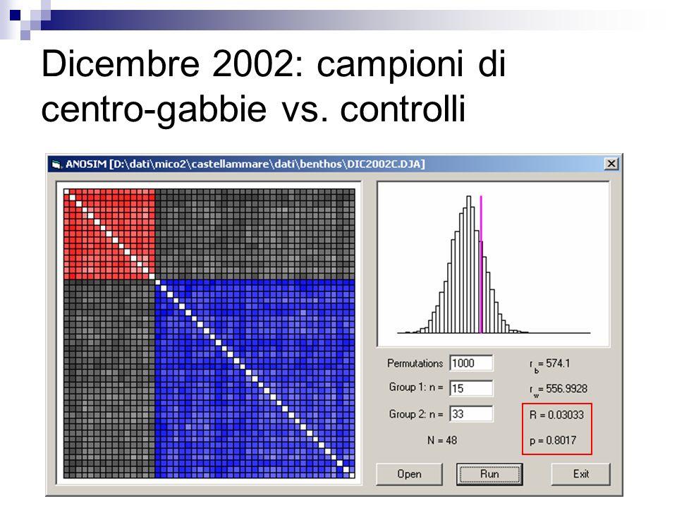 Dicembre 2002: campioni di centro-gabbie vs. controlli