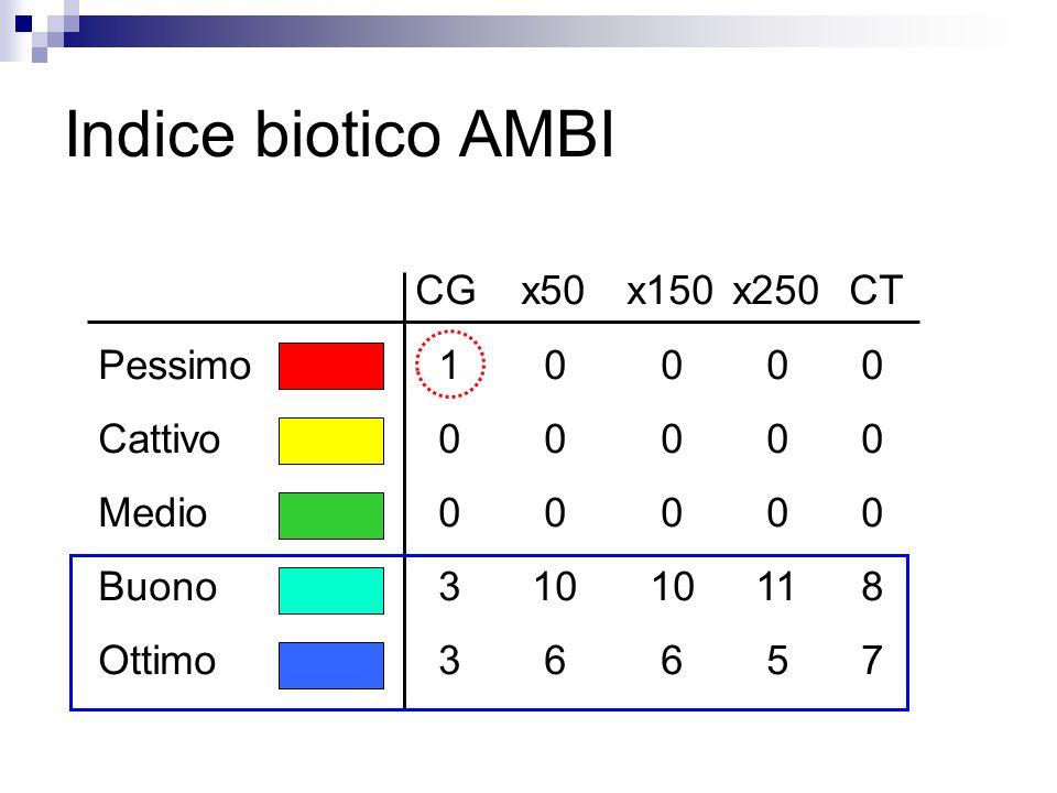 Indice biotico AMBI CG x50 x150 x250 CT Pessimo 1 0 0 0 0