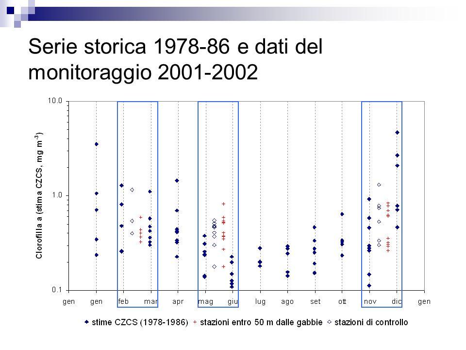 Serie storica 1978-86 e dati del monitoraggio 2001-2002