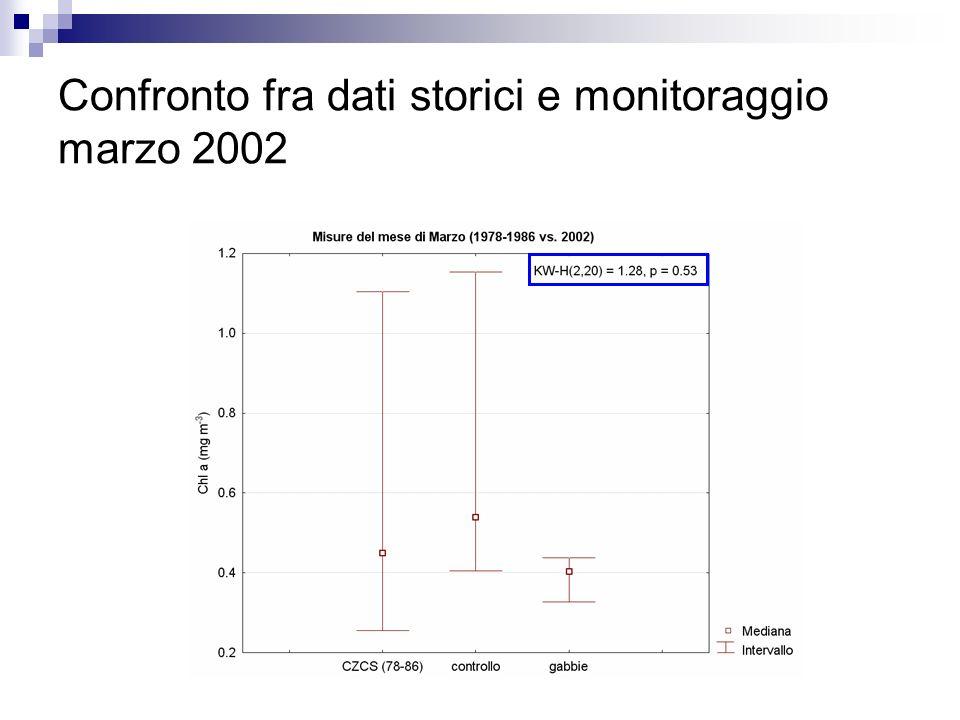 Confronto fra dati storici e monitoraggio marzo 2002