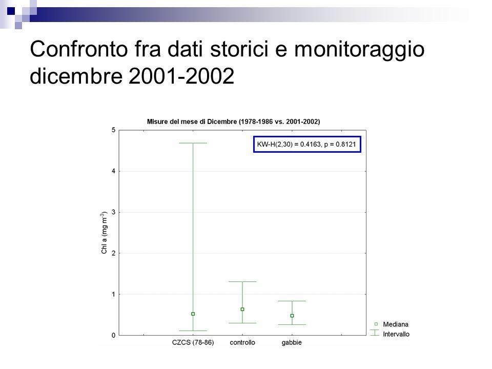 Confronto fra dati storici e monitoraggio dicembre 2001-2002