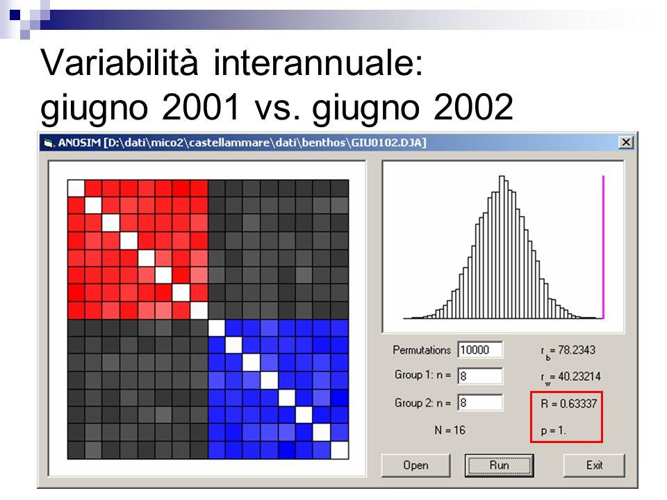 Variabilità interannuale: giugno 2001 vs. giugno 2002