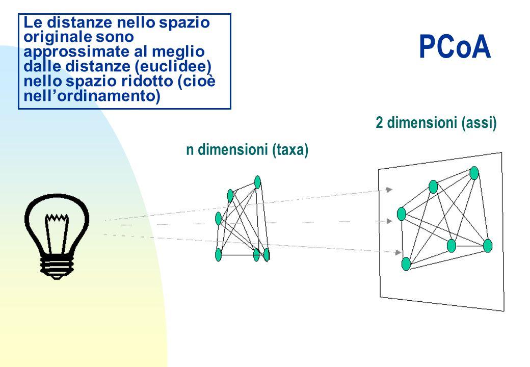 Le distanze nello spazio originale sono approssimate al meglio dalle distanze (euclidee) nello spazio ridotto (cioè nell'ordinamento)