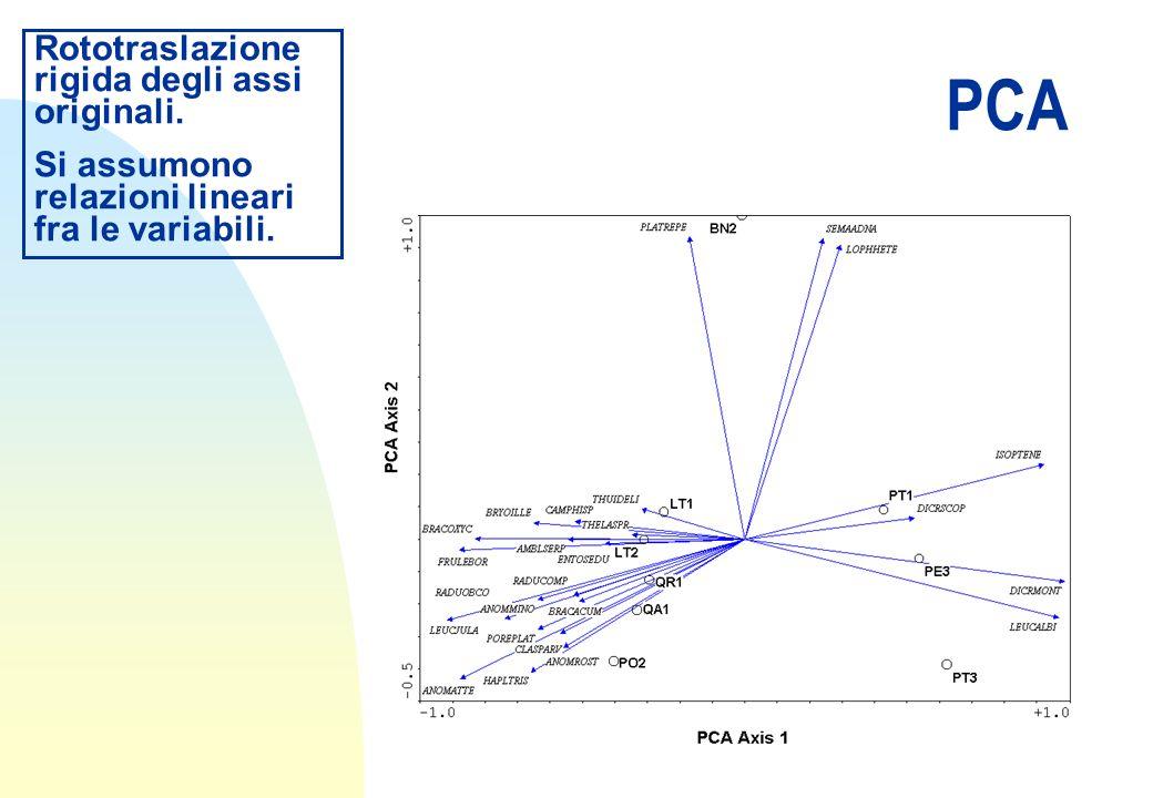 PCA Rototraslazione rigida degli assi originali.