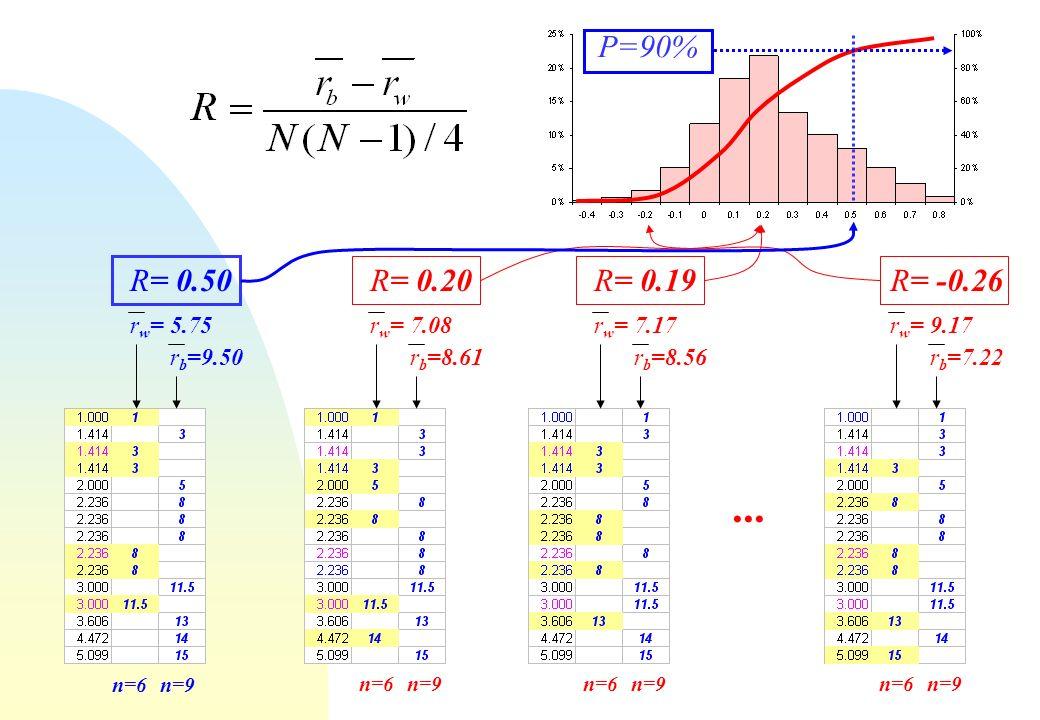 ... P=90% R= 0.50 R= 0.20 R= 0.19 R= -0.26 rw= 5.75 rw= 7.08 rw= 7.17