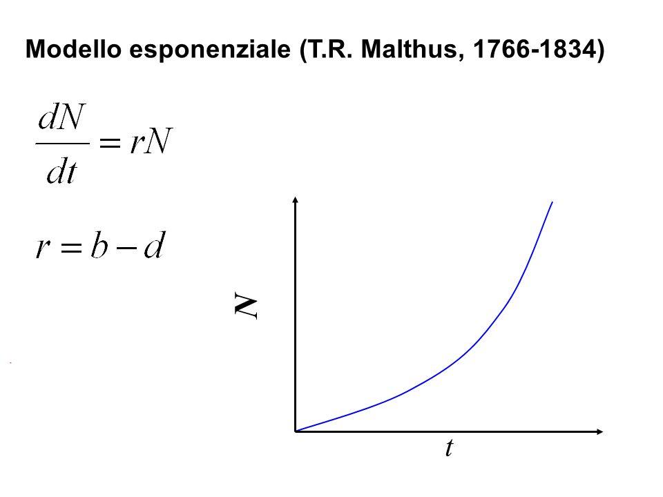 Modello esponenziale (T.R. Malthus, 1766-1834)