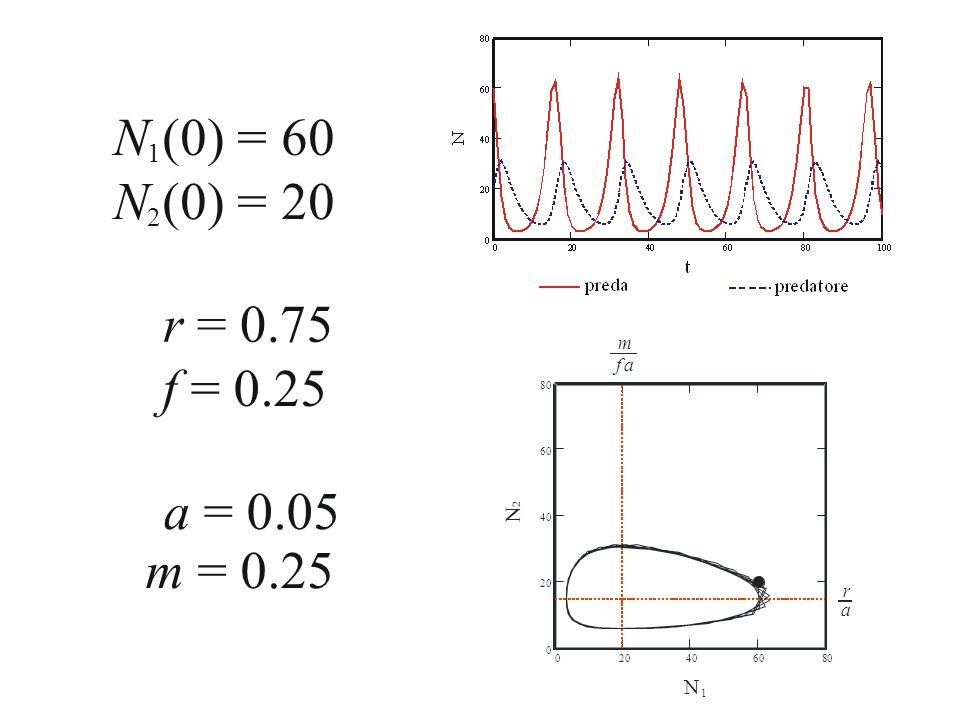 N (0) = 60 N (0) = 20 r = 0.75 f = 0.25 a = 0.05 m = 0.25 1 2 N m f r