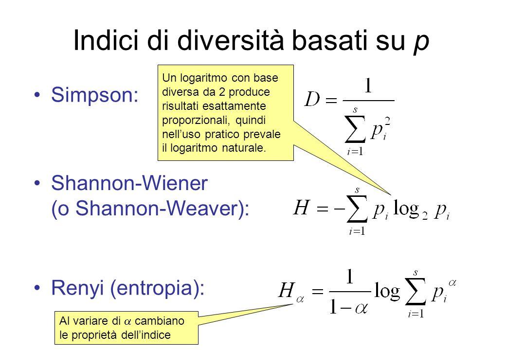 Indici di diversità basati su p