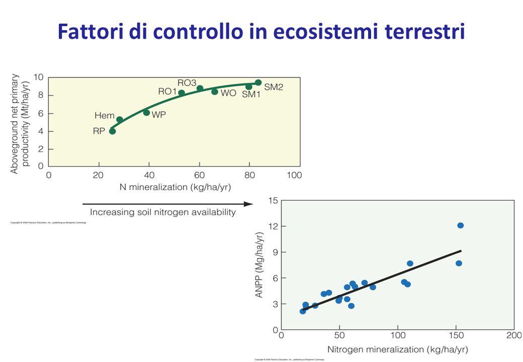 Fattori di controllo in ecosistemi terrestri