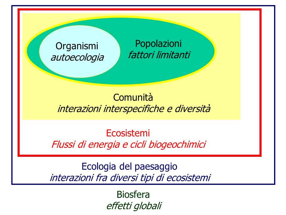 Popolazioni fattori limitanti Organismi autoecologia