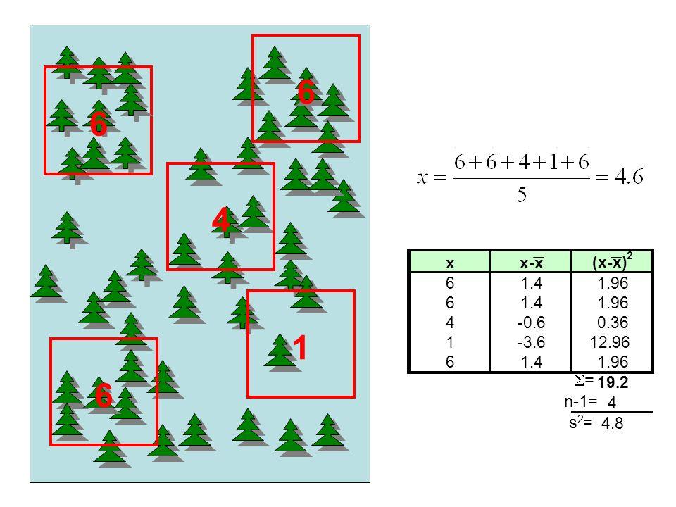 6 6 4 S= n-1= s2= x x-x (x-x) 2 6 1.4 1.96 4 -0.6 0.36 1 -3.6 12.96 19.2 4.8 s2 1 6