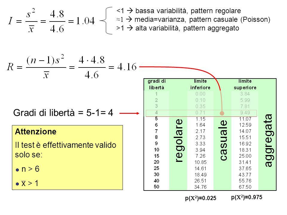<1  bassa variabilità, pattern regolare ≈1  media=varianza, pattern casuale (Poisson) >1  alta variabilità, pattern aggregato