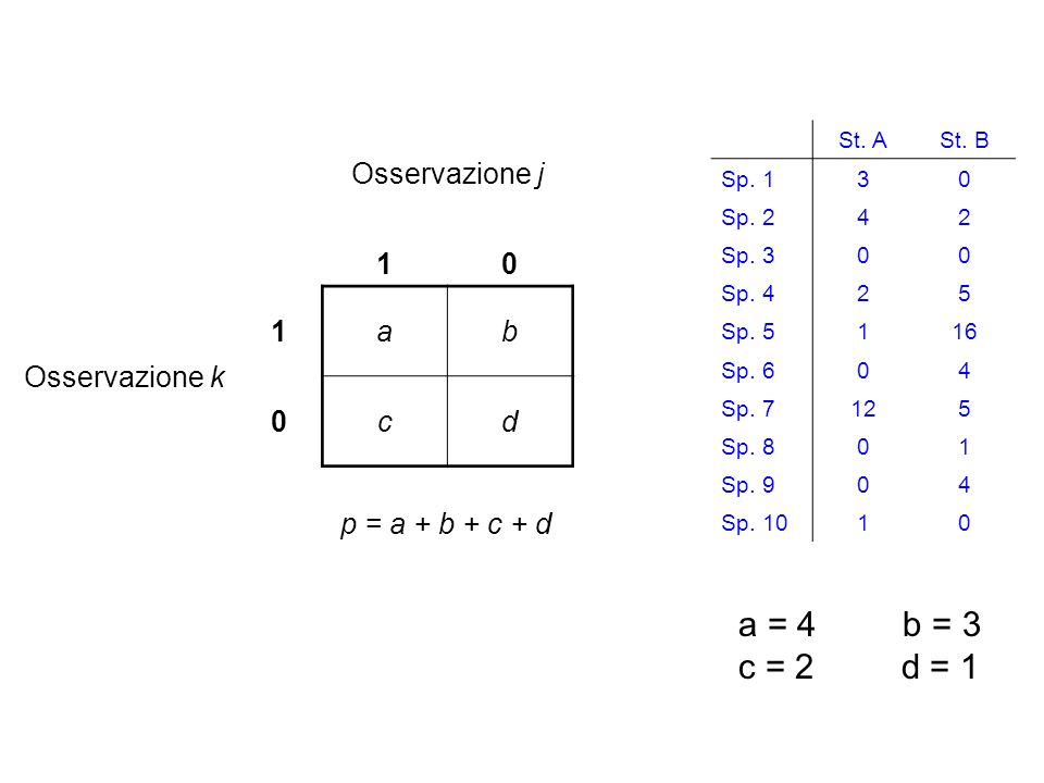 a = 4 b = 3 c = 2 d = 1 Osservazione j 1 Osservazione k a b c d