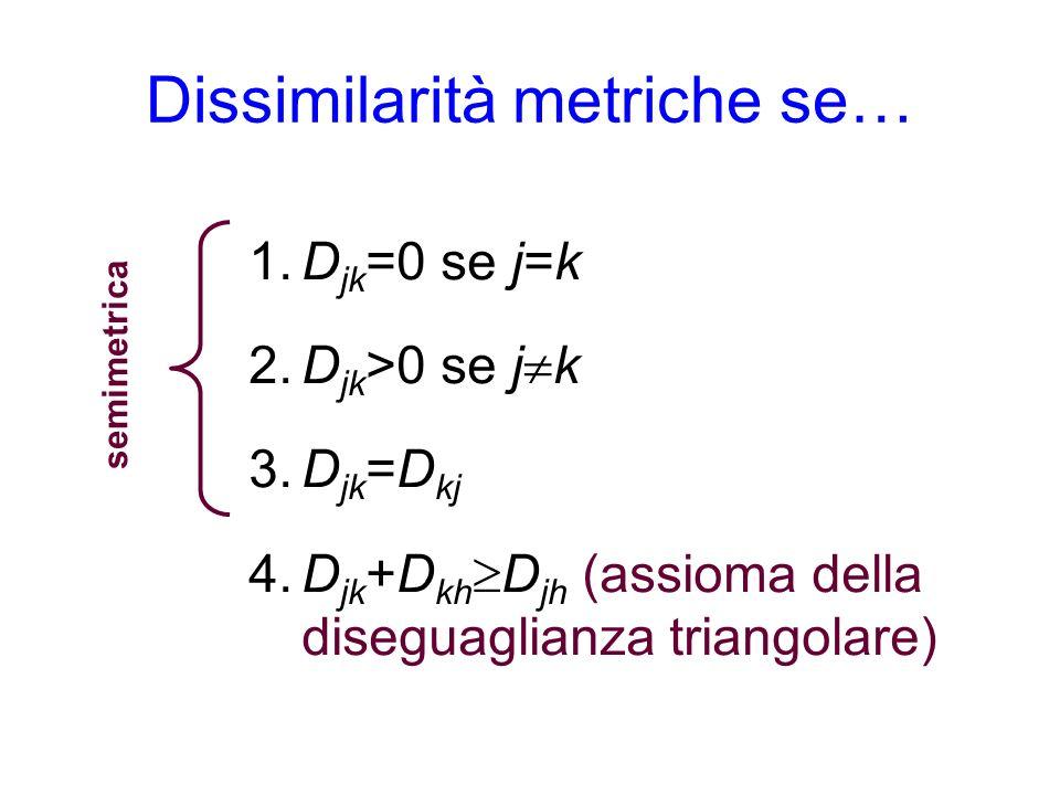 Dissimilarità metriche se…
