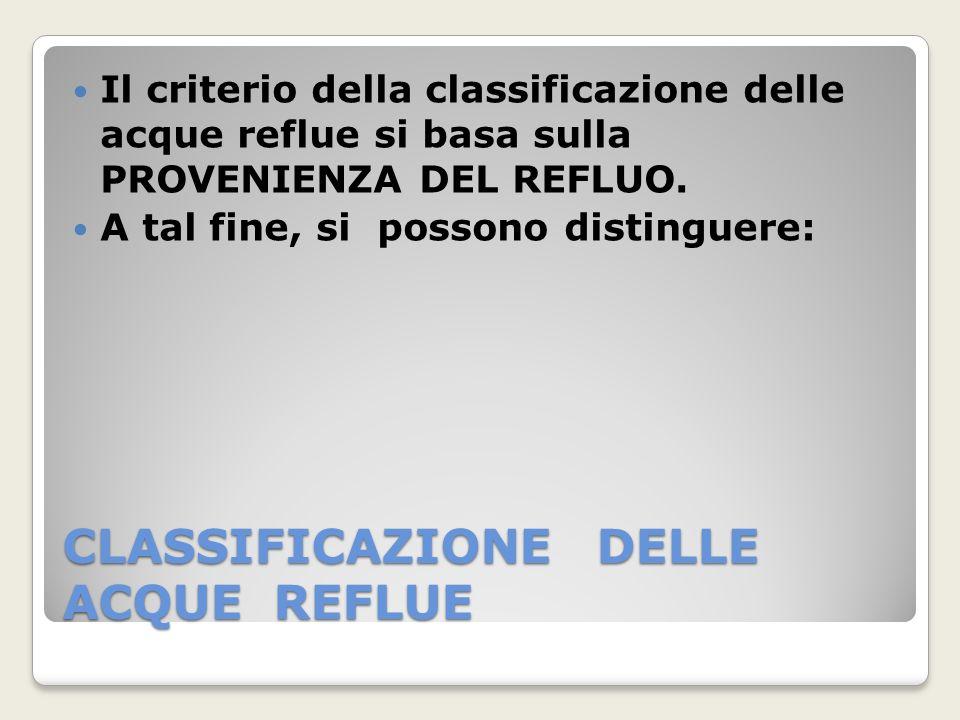 CLASSIFICAZIONE DELLE ACQUE REFLUE