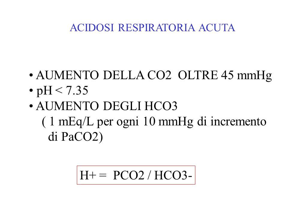 AUMENTO DELLA CO2 OLTRE 45 mmHg pH < 7.35 AUMENTO DEGLI HCO3