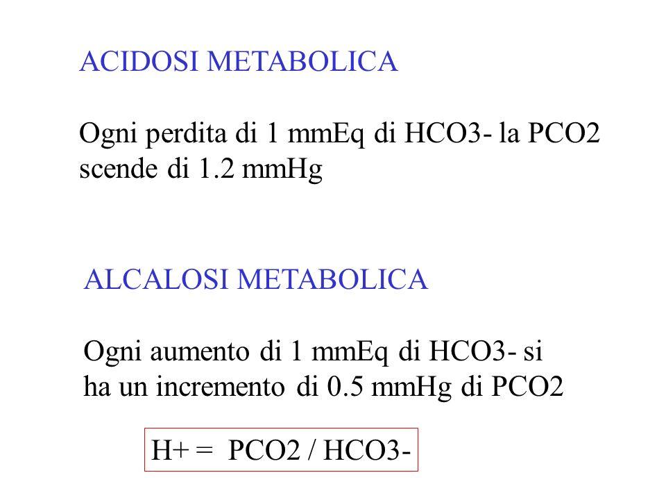 ACIDOSI METABOLICA Ogni perdita di 1 mmEq di HCO3- la PCO2. scende di 1.2 mmHg. ALCALOSI METABOLICA.