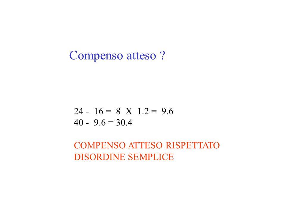 Compenso atteso 24 - 16 = 8 X 1.2 = 9.6 40 - 9.6 = 30.4