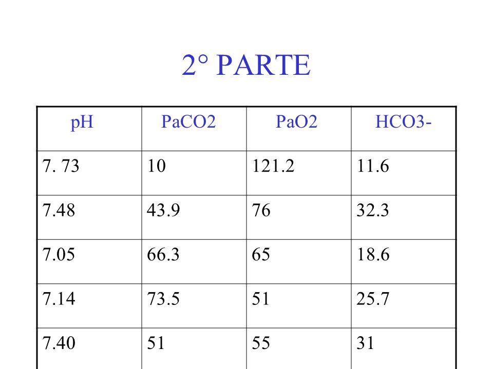 2° PARTE pH. PaCO2. PaO2. HCO3- 7. 73. 10. 121.2. 11.6. 7.48. 43.9. 76. 32.3. 7.05. 66.3.