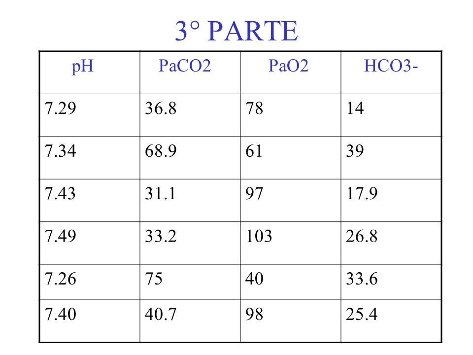 3° PARTE pH. PaCO2. PaO2. HCO3- 7.29. 36.8. 78. 14. 7.34. 68.9. 61. 39. 7.43. 31.1. 97.