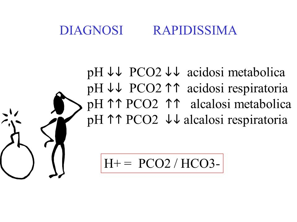 DIAGNOSI RAPIDISSIMApH  PCO2  acidosi metabolica. pH  PCO2  acidosi respiratoria.