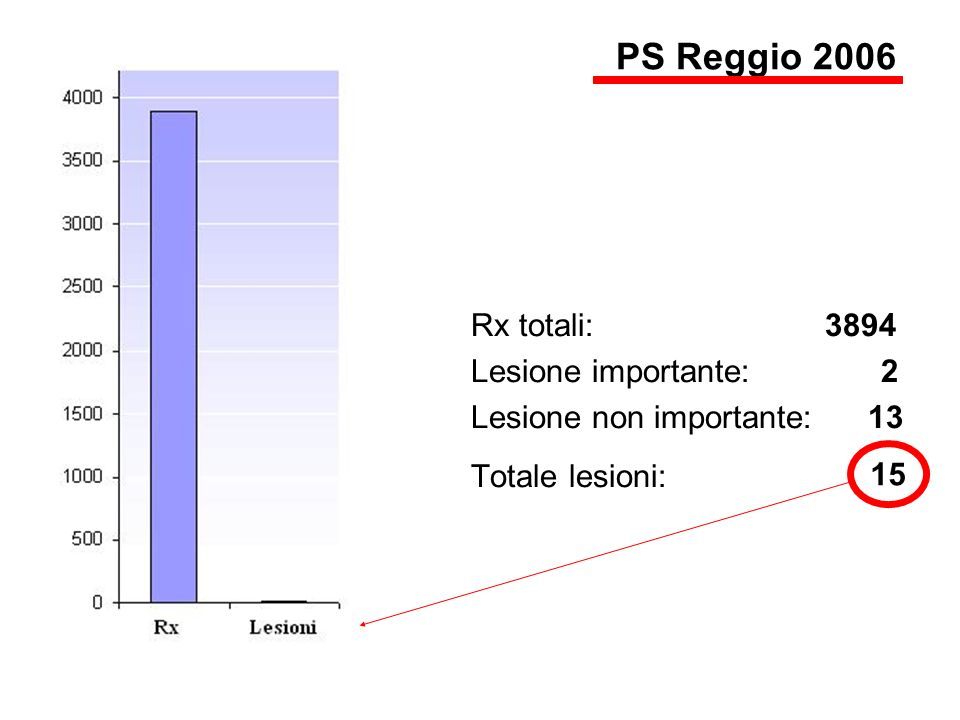 PS Reggio 2006 Rx totali: 3894 Lesione importante: 2