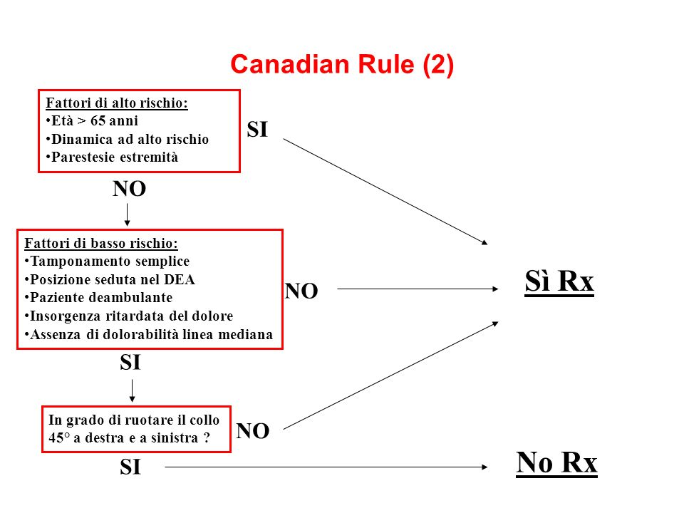 Sì Rx No Rx Canadian Rule (2) SI NO NO SI NO SI