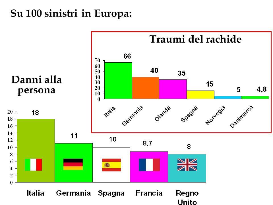 Su 100 sinistri in Europa: Traumi del rachide Traumi del rachide Danni alla persona
