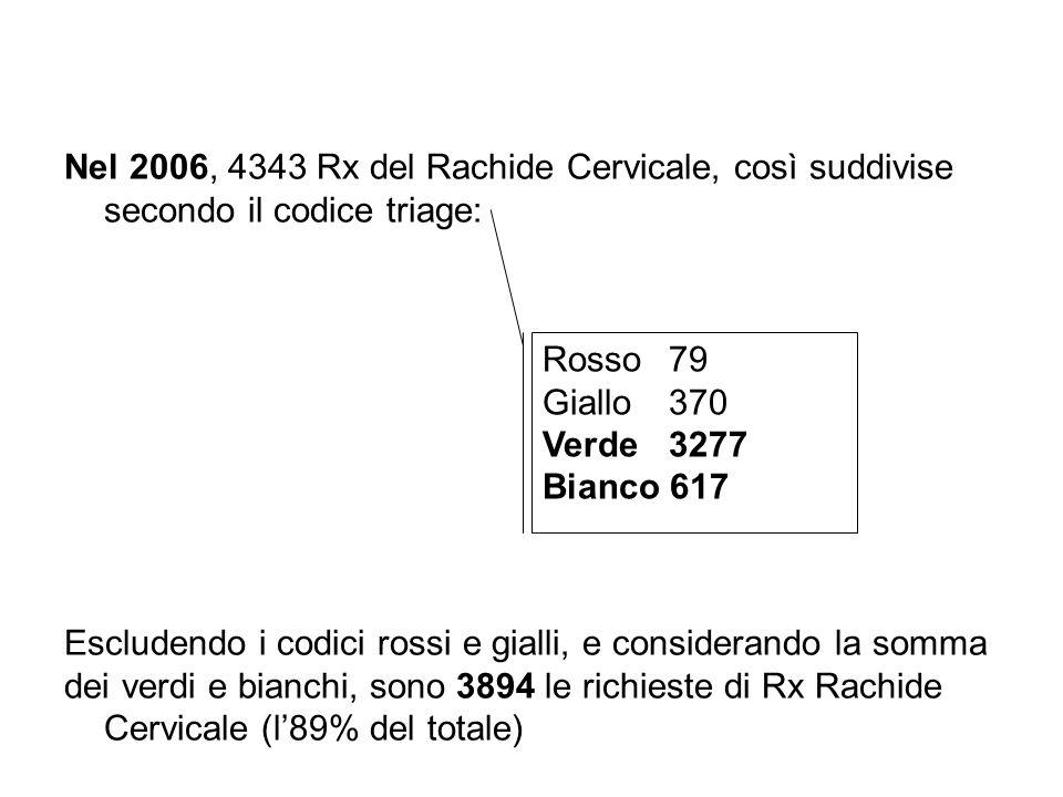Nel 2006, 4343 Rx del Rachide Cervicale, così suddivise secondo il codice triage: